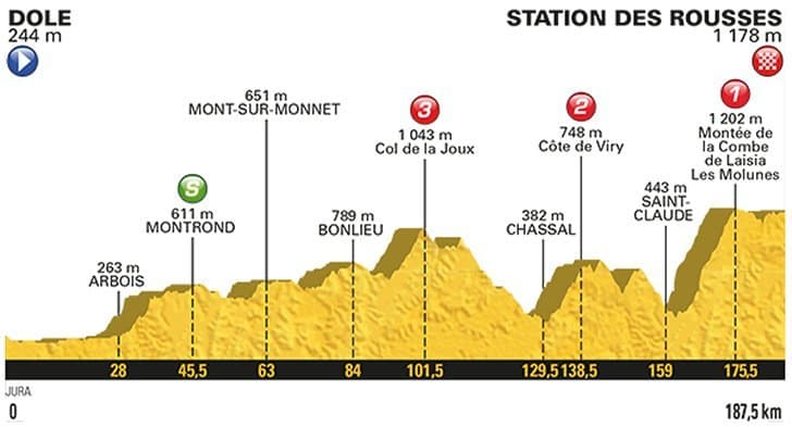 8. etapa profil Tour de France 2017