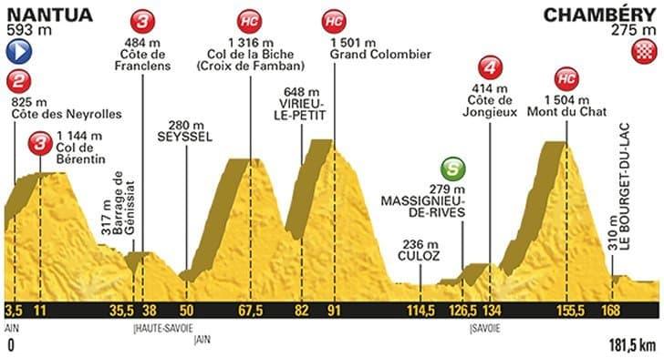 9. etapa profil Tour de France 2017