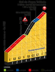 Col de Peyra Taillade - klíčové stoupání 15. etapy Tour de France 2017