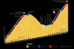 Col de la Biche, Grand Colombier - 9. etapa Tour de France 2017