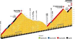 Finále 12. etapy - Port de Balès, Col de Peyresourde, Peyragudes - Tour de France 2017