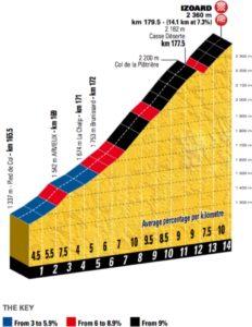 Izoard - vrchol 18. etapy Tour de France 2017