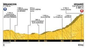 Profil 1. etapy La Course by Le Tour de France 2017