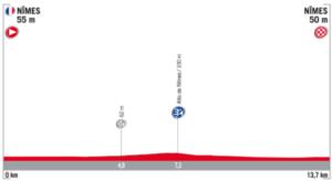 Profil 1. etapy Vuelta 2017