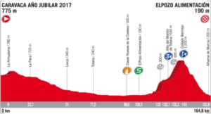 Profil 10. etapy Vuelta 2017