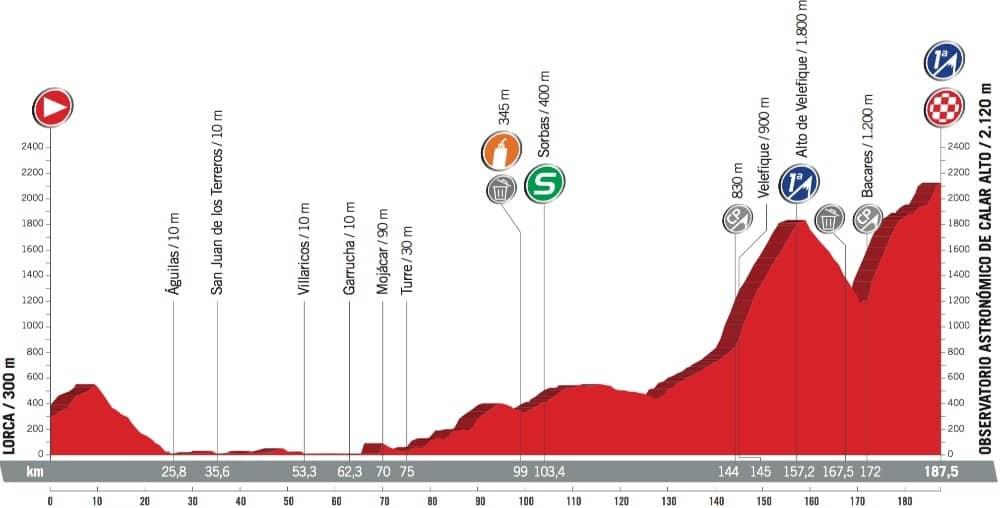 Profil 11. etapy - Vuelta a España 2017
