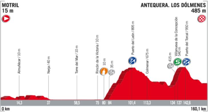 Profil 12. etapy Vuelta 2017