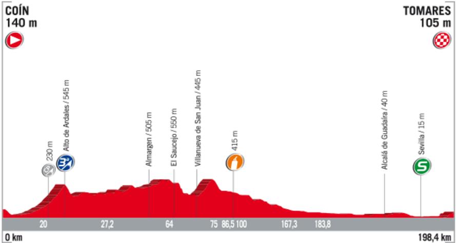 Profil 13. etapy Vuelta 2017