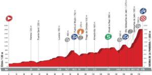Profil 14. etapy - Vuelta a España 2017