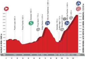 Profil 15. etapy - Vuelta a España 2017