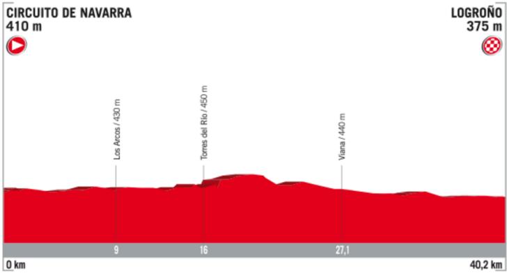 Profil 16. etapy Vuelta 2017
