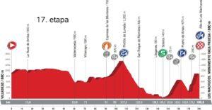 Profil 17. etapy - Vuelta a España 2017