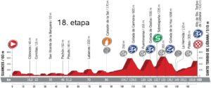 Profil 18. etapy - Vuelta a España 2017