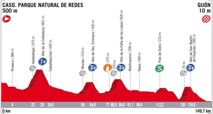 Profil 19. etapy Vuelta 2017