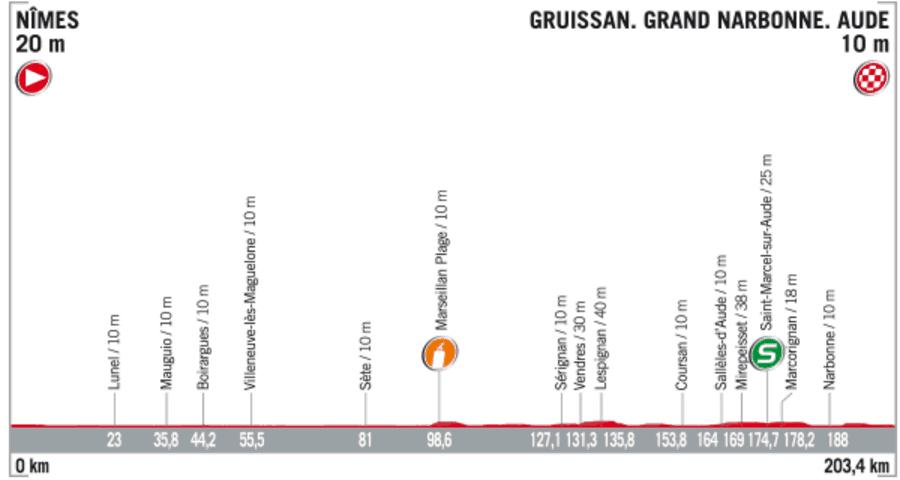 Profil 2. etapy Vuelta 2017