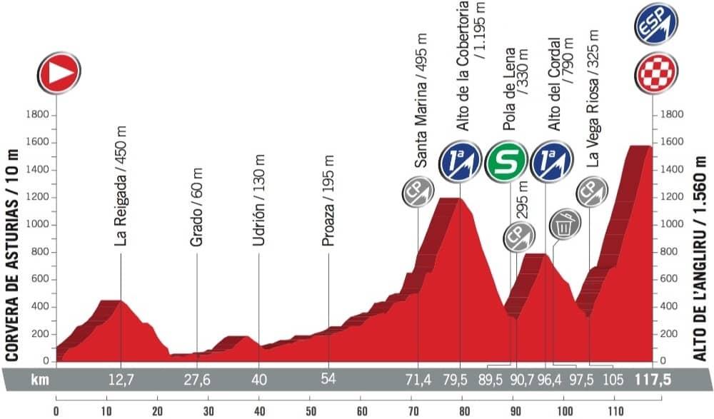 Profil 20. etapy - Vuelta a España 2017