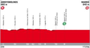 Profil 21. etapy Vuelta 2017