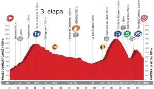 Profil 3. etapy - Vuelta a España 2017