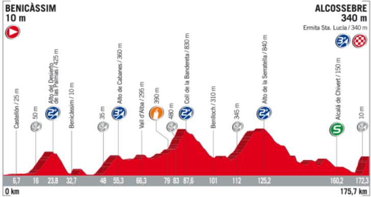 Profil 5. etapy Vuelta 2017