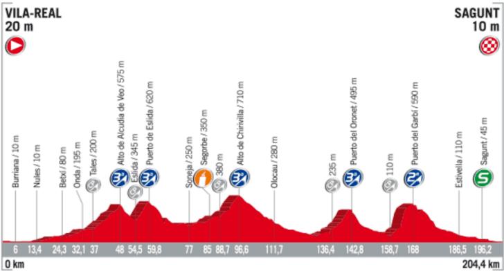 Profil 6. etapy Vuelta 2017