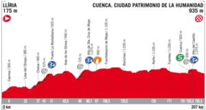 Profil 7. etapy Vuelta 2017