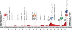 Profil 9. etapy - Vuelta a España 2017