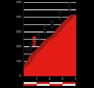 Profil Alto de Puig Llorença - cílového stoupání 8. etapy Vuelty 2017)