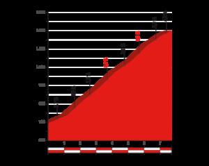 Profil Collado Bermejo - 10. etapa Vuelty 2017