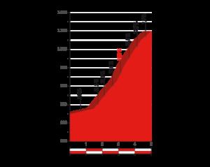 Profil Xorret de Catí - rozhodujícího stoupání 8. etapy Vuelty 2017