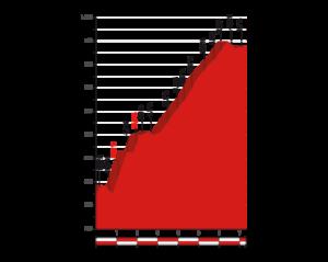 Profil Los Machucos - závěrečné prémie 17. etapy Vuelty 2017