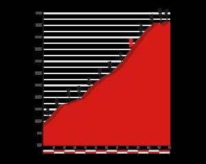 Profil Sierra de la Pandera - 14. etapa Vuelty 2017