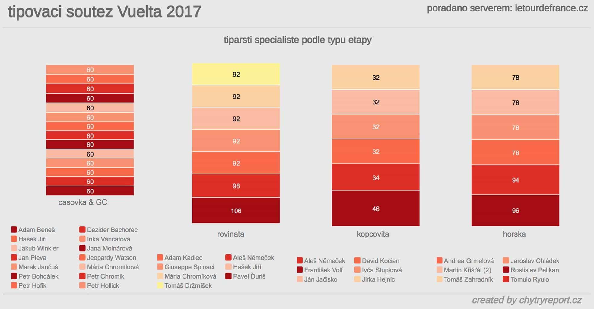Soutěž Vuelta 2017 celkem 2