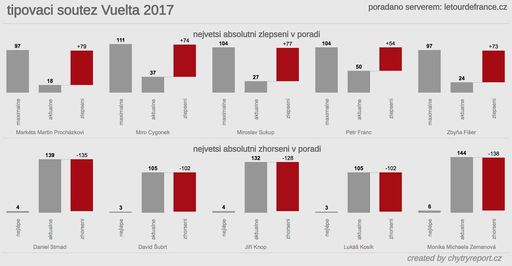 Soutěž Vuelta 2017 celkem 3