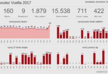 Soutěž Vuelta 2017 celkem 4