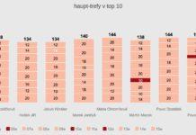 Soutěž Vuelta po 15. etapě 3