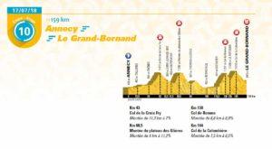 10. etapa Tour de France 2018 - první profil