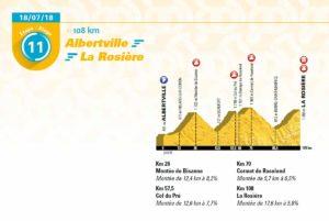 11. etapa Tour de France 2018 - první profil