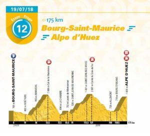 12. etapa Tour de France 2018 - první profil