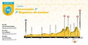 16. etapa Tour de France 2018 - první profil