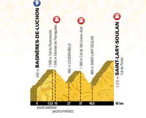 17. etapa Tour de France 2018 - první profil
