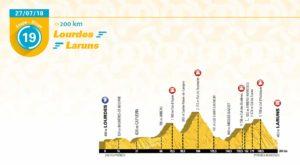 19. etapa Tour de France 2018 - první profil