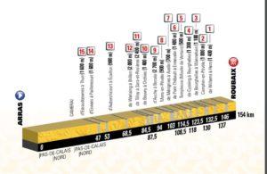 9. etapa Tour de France 2018 - první profil