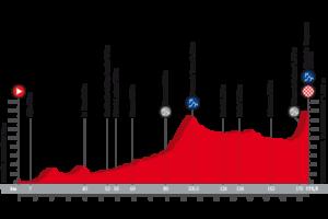 13. etapa Vuelty 2018 - profil