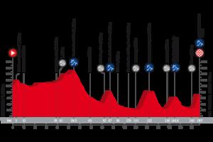 14. etapa Vuelty 2018 - profil