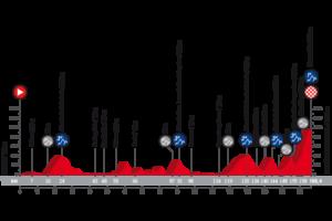 17. etapa Vuelty 2018 - profil