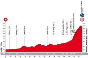19. etapa Vuelty 2018 - profil