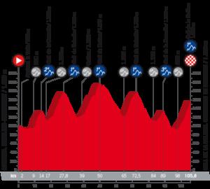 20. etapa Vuelty 2018 - profil