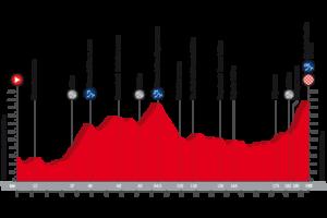 9. etapa Vuelty 2018 - profil