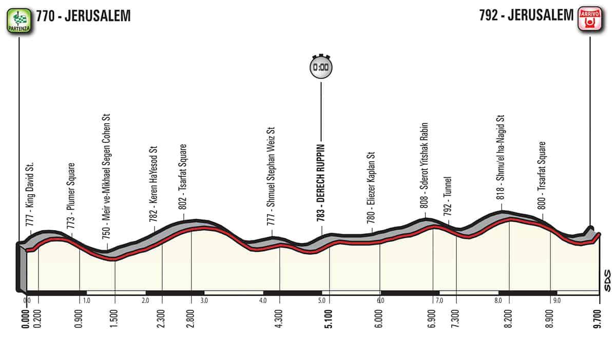 1. etapa profil Giro dItalia 2018