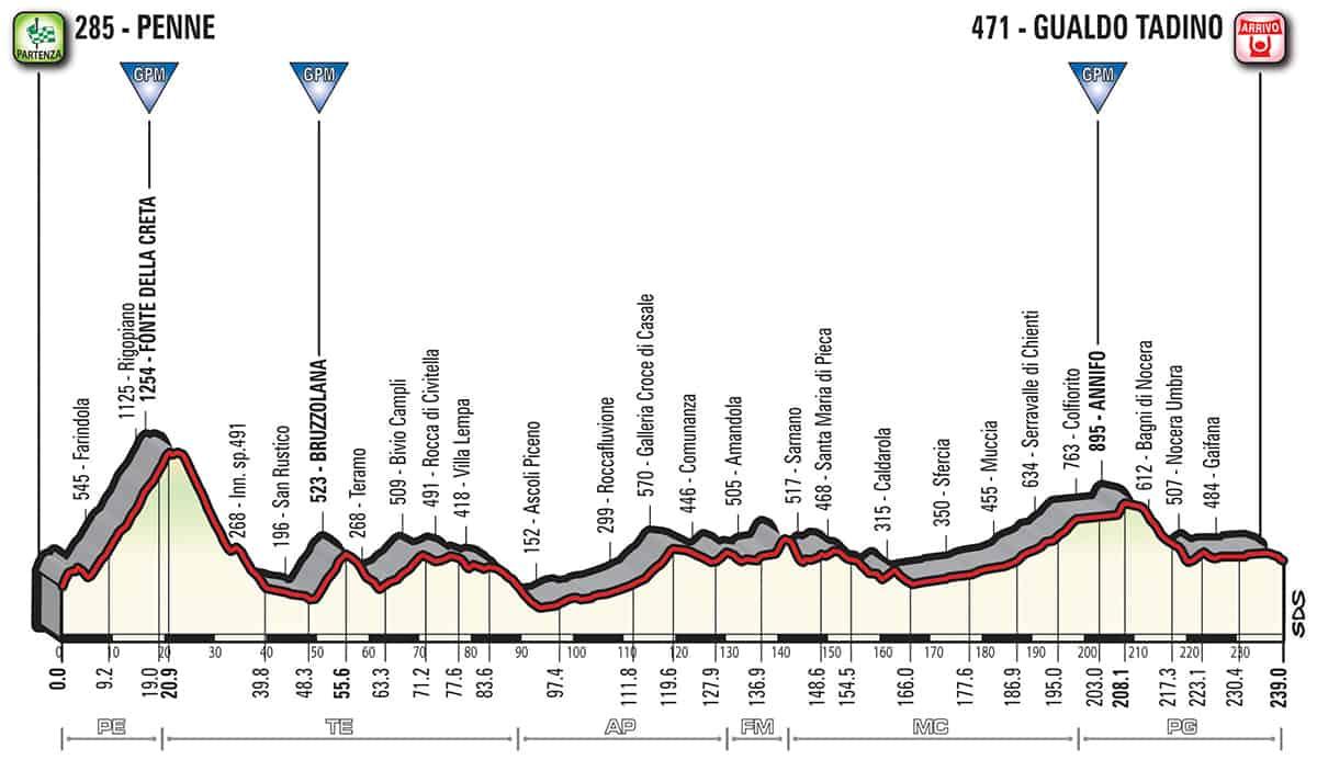 10. etapa profil Giro dItalia 2018